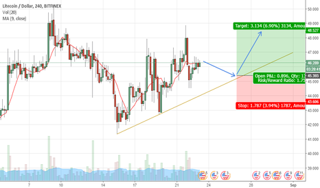 LTCUSD: LTCUSD is going UP to 49$