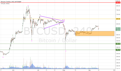 BTCUSD: I consider the dips as good entry points