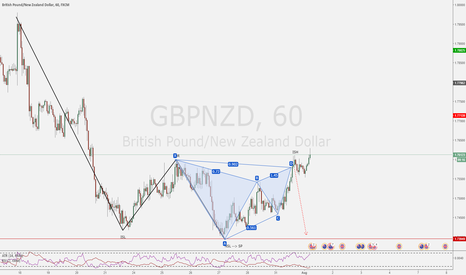 GBPNZD: Smart target taking