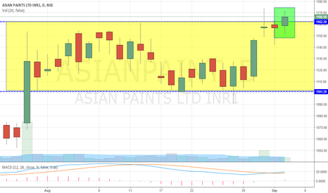 ASIANPAINT: LONG Asian Paint Breaking out to FRESH HIGHS