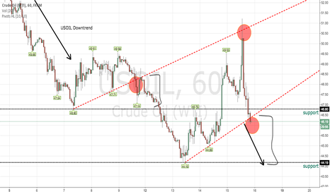 USOIL: My view on USOIL/ Short