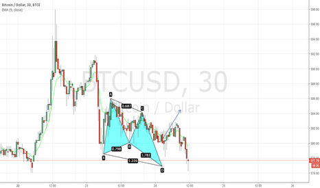 BTCUSD: Butterfly on bitcoin