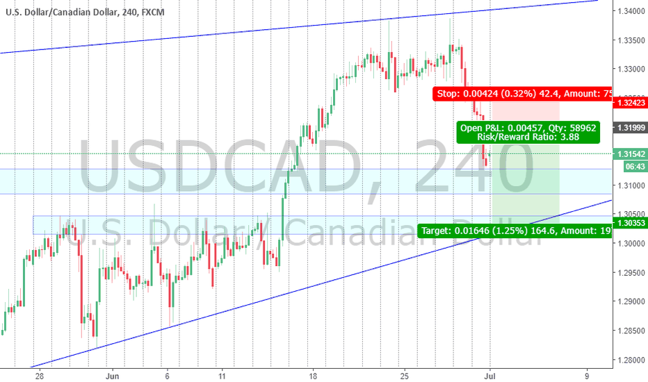 USDCAD: USDCAD price could make a pullback to continue the downside move