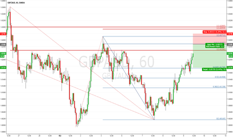 GBPAUD: $GBPAUD H1: Approaching The Supple Zone