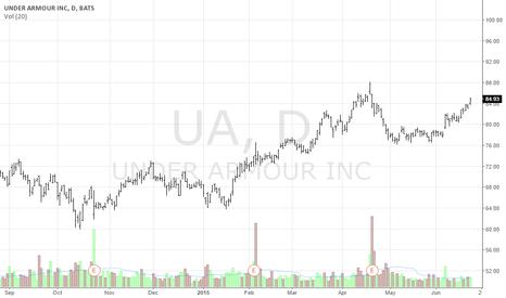 UA: Buy UA....Soon