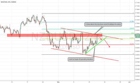 NZDUSD: NZDUSD 4hr channel
