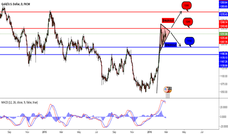 XAUUSD: Break that Pennant (Gold) !!!