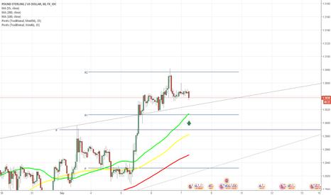 GBPUSD: GBP/USD fails to break through weekly R2