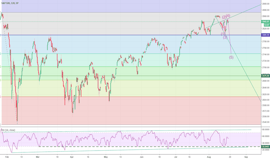 SPX: Rare megaphone pattern, time for retracement?