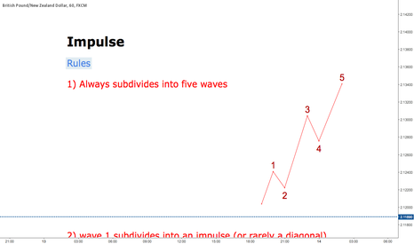 GBPNZD: ELLIOTT WAVE PRINCIPLE: IMPULSE RULES