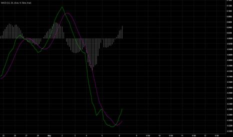 PGNX: MACD signal - BUY 1hr chart