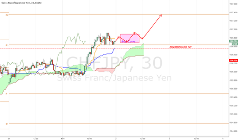 CHFJPY: [CHFJPY] Another good looking beauties