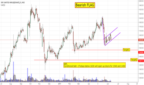 SRF: Bearish FLAG- SRF