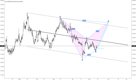 EURGBP: $EURGBP Good Odds for a possible Bearish Bat..