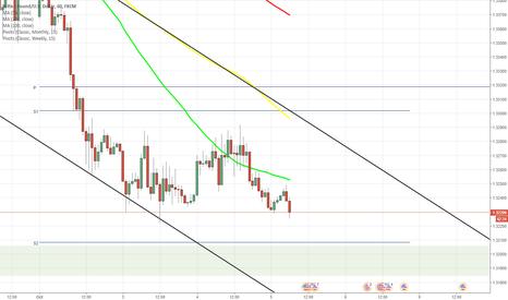 GBPUSD: GBP/USD trades around 55-hour SMA