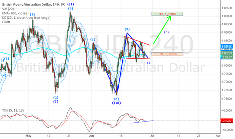GBPAUD: GBP/AUD Long trading idea