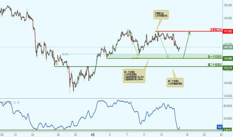 GBPJPY: GBPJPY 英镑兑日元-接近支撑位,反弹上涨!