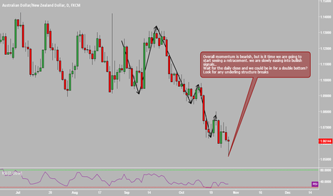 AUDNZD: AUDNZD Is there a possible change in trend ?
