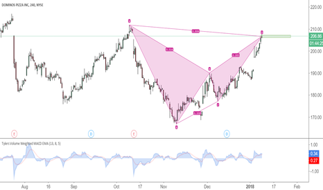 DPZ: DPZ Bearish Bat