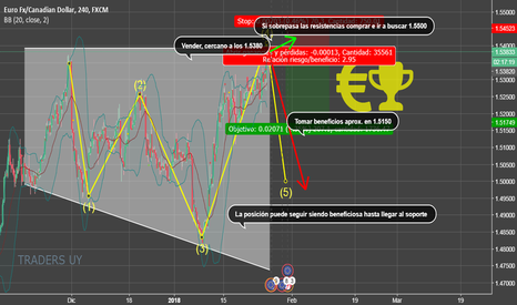 EURCAD: Oportunidad en el EUR/CAD