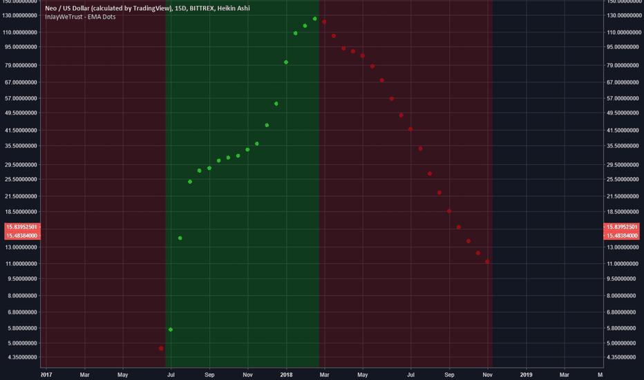 NEOUSD: 1 indicator to beat NEO market.