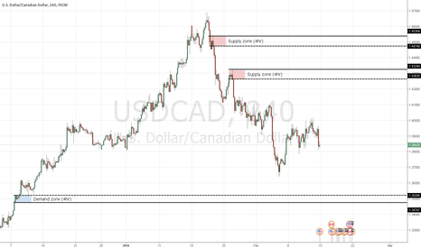 USDCAD: USDCAD shorts into next week