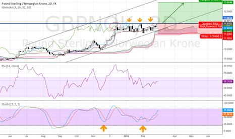 GBPNOK: strong GBP/NOK ahead?