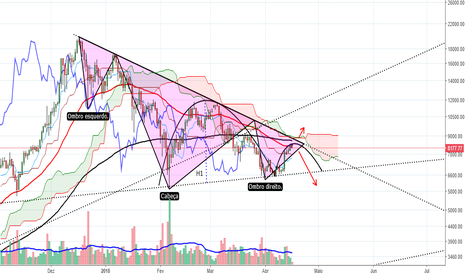 BTCUSD: BTC/USD - OCOI ? OU CUP AND HANDLE ?