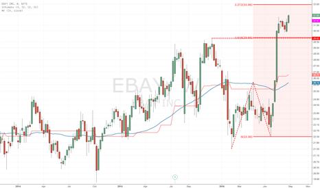 EBAY: Consolidatet