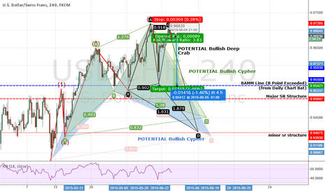 USDCHF: USDCHF: Not 1 But TWO Potential Bullish Cyphers + Deep Crab