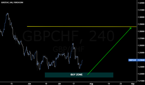 GBPCHF: #GBPCHF possible to retest June low for a long setup