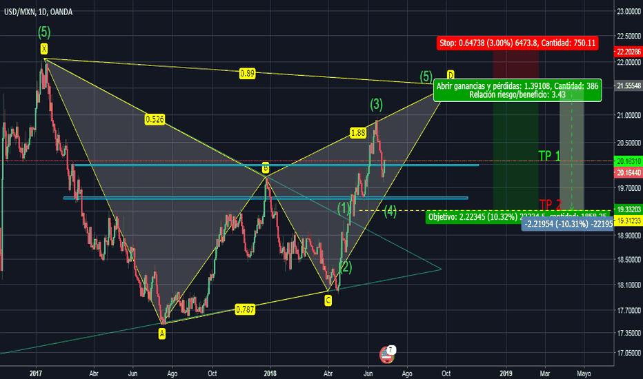 USDMXN: Preparando las posiciones cortas en el (USD/MXN).