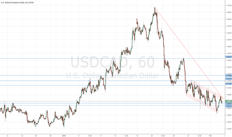 USDCAD: Waiting.......