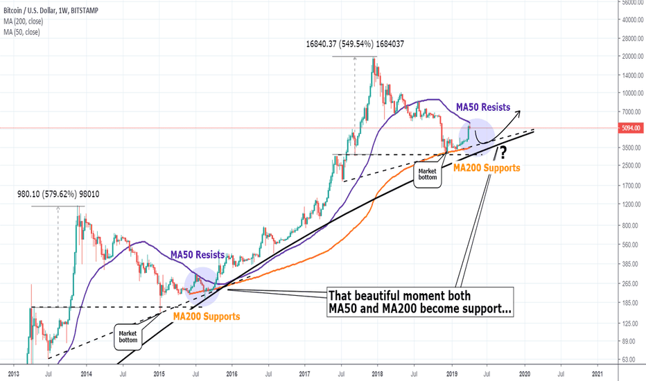 BTCUSD: The party is just around the corner on BTC and you are not late!