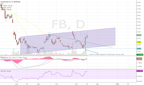 FB: So far worked. How much higher will it go?