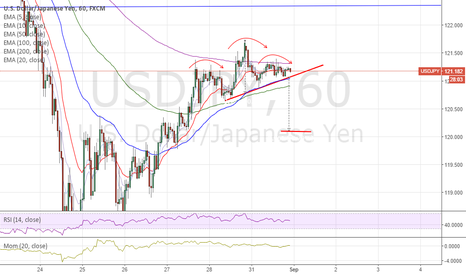 USDJPY: USDJPY (60) - Head & Shoulder setup