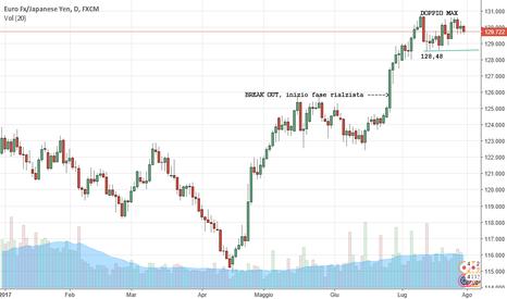 EURJPY: INIZIO CORREZIONE EUR JPY ?
