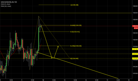 GOLD: Sell OTE
