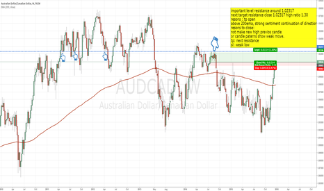 AUDCAD: long with the trend