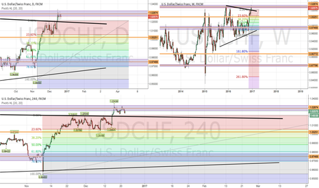 USDCHF: Monthly Double Top