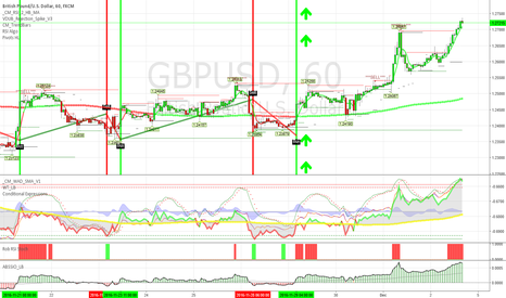 GBPUSD: Pivot Point Trading