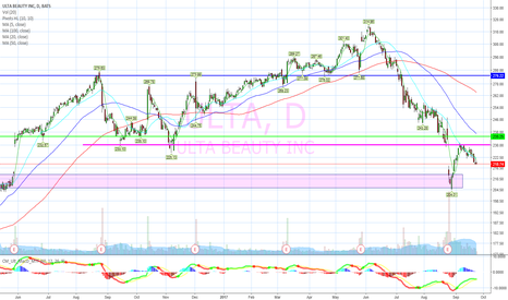 ULTA: Old supports now resistance