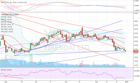 YRD: Just about to touch the 200sma