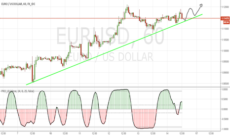 EURUSD: my 1st idea