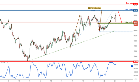 AUDJPY: AUDJPY profit target reached once again perfectly, sell
