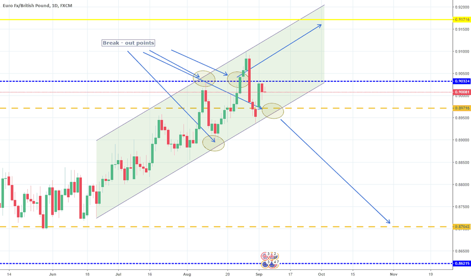 EURGBP: Strong 1D Channel Up. Long.