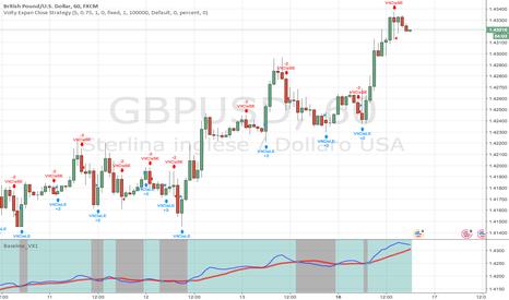 GBPUSD: gbpusd potrebbe fara una piccola inversione