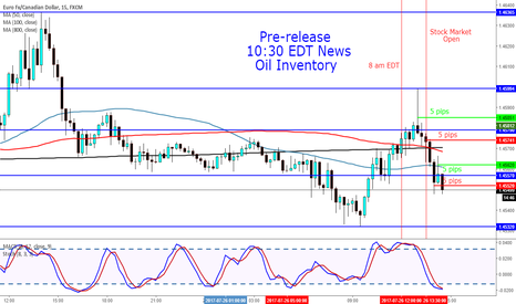 EURCAD: Pre-news release Crude Oil Inventory EURCAD 15m