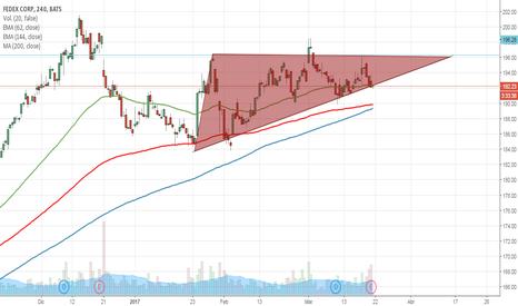 FDX: Patrón de triangulo ascendente o descendente
