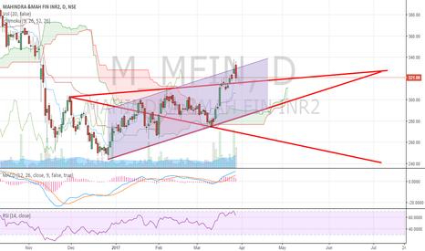 M_MFIN: M&M finance